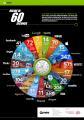 إنفوجرافيك يوضح أنه يجري نشر 216000 صورة و 270000 تغريدة تويتر في (60 ثانية )